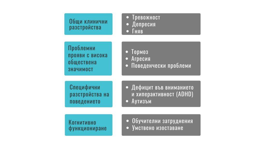 Описание на клиничните поведенчески клъстъри и поведенията, които изследват.